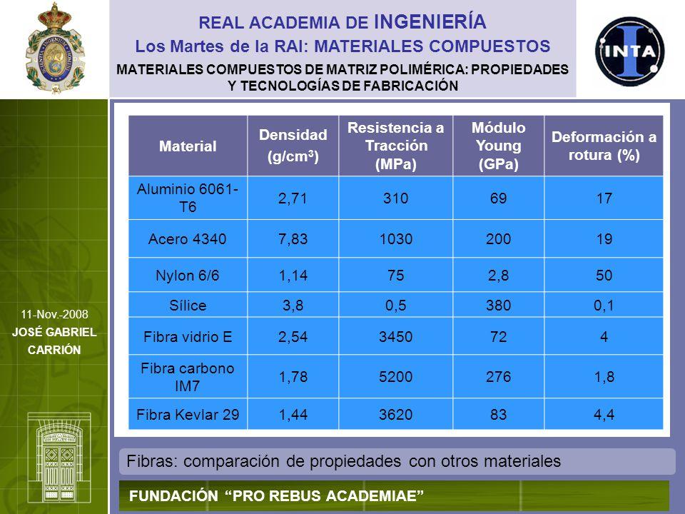 MATERIALES COMPUESTOS DE MATRIZ POLIMÉRICA: PROPIEDADES Y TECNOLOGÍAS DE FABRICACIÓN Fibras: comparación entre los tipos fundamentales REAL ACADEMIA DE INGENIERÍA FUNDACIÓN PRO REBUS ACADEMIAE Los Martes de la RAI: MATERIALES COMPUESTOS 11-Nov.-2008 JOSÉ GABRIEL CARRIÓN CARBONO VIDRIO ARAMIDA (Kevlar ® )