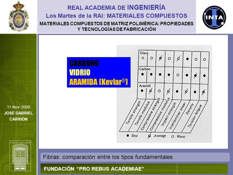 MATERIALES COMPUESTOS DE MATRIZ POLIMÉRICA: PROPIEDADES Y TECNOLOGÍAS DE FABRICACIÓN Fibras de vidrio REAL ACADEMIA DE INGENIERÍA FUNDACIÓN PRO REBUS ACADEMIAE Los Martes de la RAI: MATERIALES COMPUESTOS 11-Nov.-2008 JOSÉ GABRIEL CARRIÓN Fibra Densidad (Kg/m 3 ) Resistencia a Tracción (MPa) Módulo Young (GPa) CTE (10 -6 /K) Deformación a rotura (%) Vidrio-E26203450815,04,9 Vidrio-S25004590895,65,7 Cuarzo21503400690,55 Puede considerarse uno de los materiales más versátiles, dadas sus múltiples aplicaciones en numerosos sectores industriales.