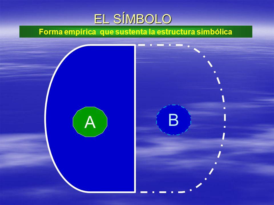 A B EL SÍMBOLO Forma empírica que sustenta la estructura simbólica