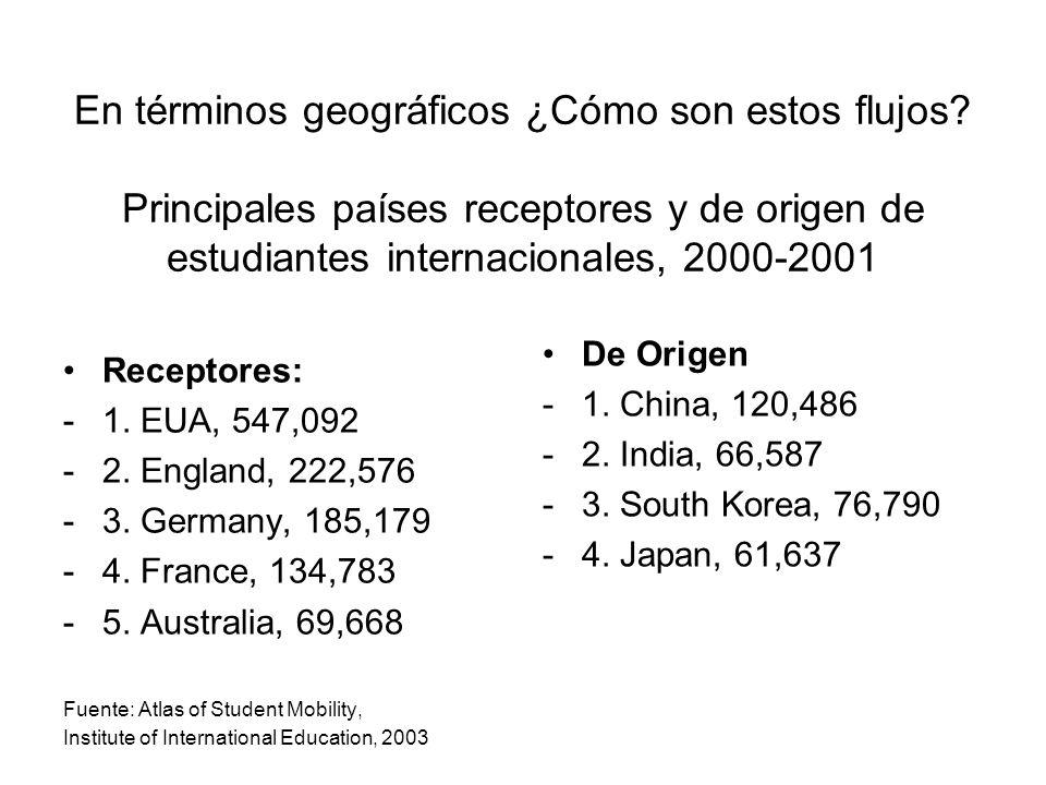 En términos geográficos ¿Cómo son estos flujos? Principales países receptores y de origen de estudiantes internacionales, 2000-2001 Receptores: -1. EU