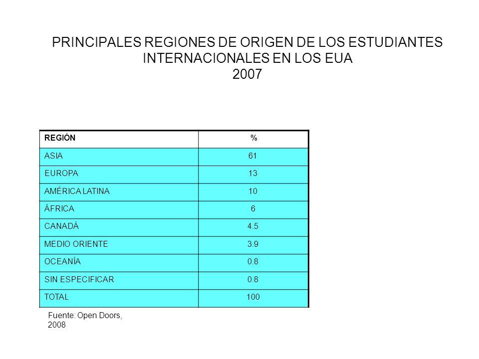PRINCIPALES REGIONES DE ORIGEN DE LOS ESTUDIANTES INTERNACIONALES EN LOS EUA 2007 REGIÓN % ASIA61 EUROPA13 AMÉRICA LATINA10 ÁFRICA6 CANADÁ4.5 MEDIO ORIENTE3.9 OCEANÍA0.8 SIN ESPECIFICAR0.8 TOTAL100 Fuente: Open Doors, 2008