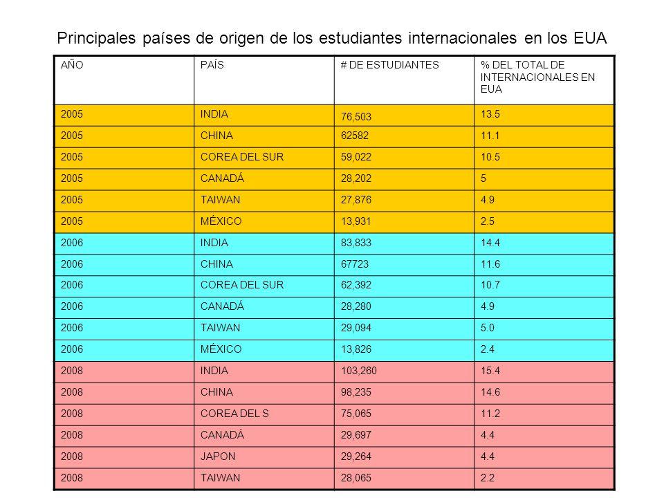 Principales países de origen de los estudiantes internacionales en los EUA AÑOPAÍS# DE ESTUDIANTES% DEL TOTAL DE INTERNACIONALES EN EUA 2005INDIA 76,503 13.5 2005CHINA6258211.1 2005COREA DEL SUR59,02210.5 2005CANADÁ28,2025 2005TAIWAN27,8764.9 2005MÉXICO13,9312.5 2006INDIA83,83314.4 2006CHINA6772311.6 2006COREA DEL SUR62,39210.7 2006CANADÁ28,2804.9 2006TAIWAN29,0945.0 2006MÉXICO13,8262.4 2008INDIA103,26015.4 2008CHINA98,23514.6 2008COREA DEL S75,06511.2 2008CANADÁ29,6974.4 2008JAPON29,2644.4 2008TAIWAN28,0652.2