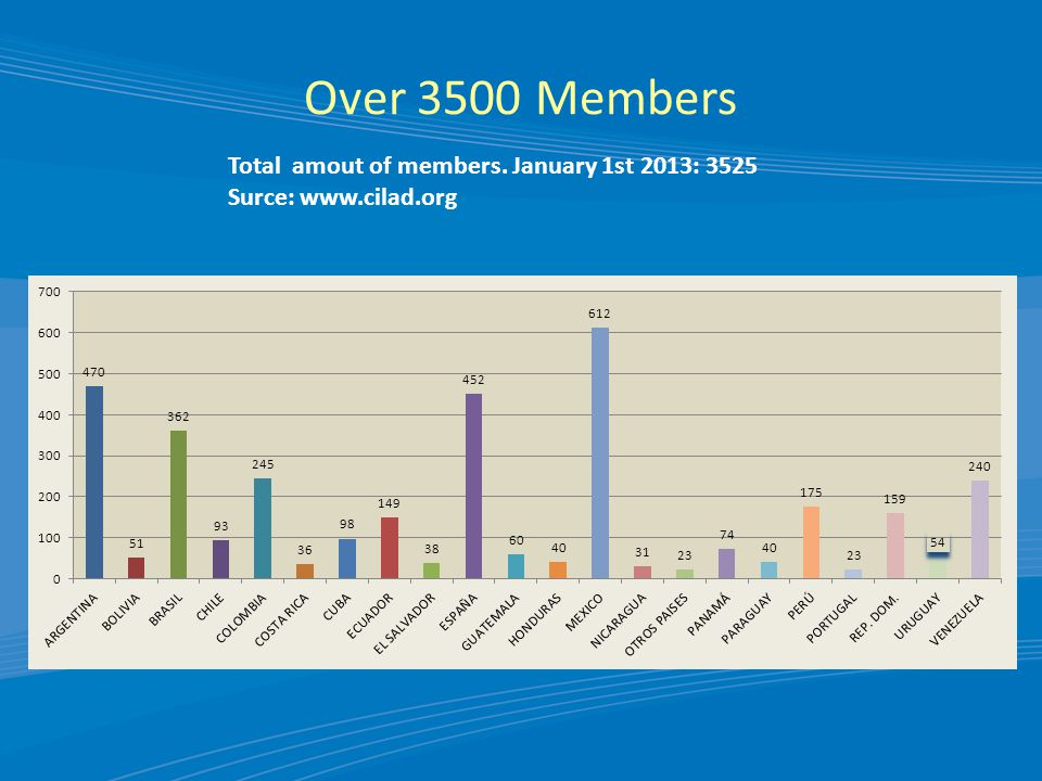 Over 3500 Members Total amout of members. January 1st 2013: 3525 Surce: www.cilad.org