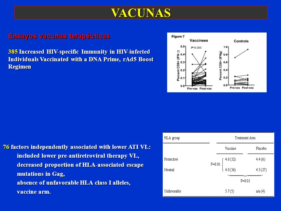 VACUNAS 76 factors independently associated with lower ATI VL: included lower pre-antiretroviral therapy VL, decreased proportion of HLA-associated escape mutations in Gag, absence of unfavorable HLA class I alleles, vaccine arm.