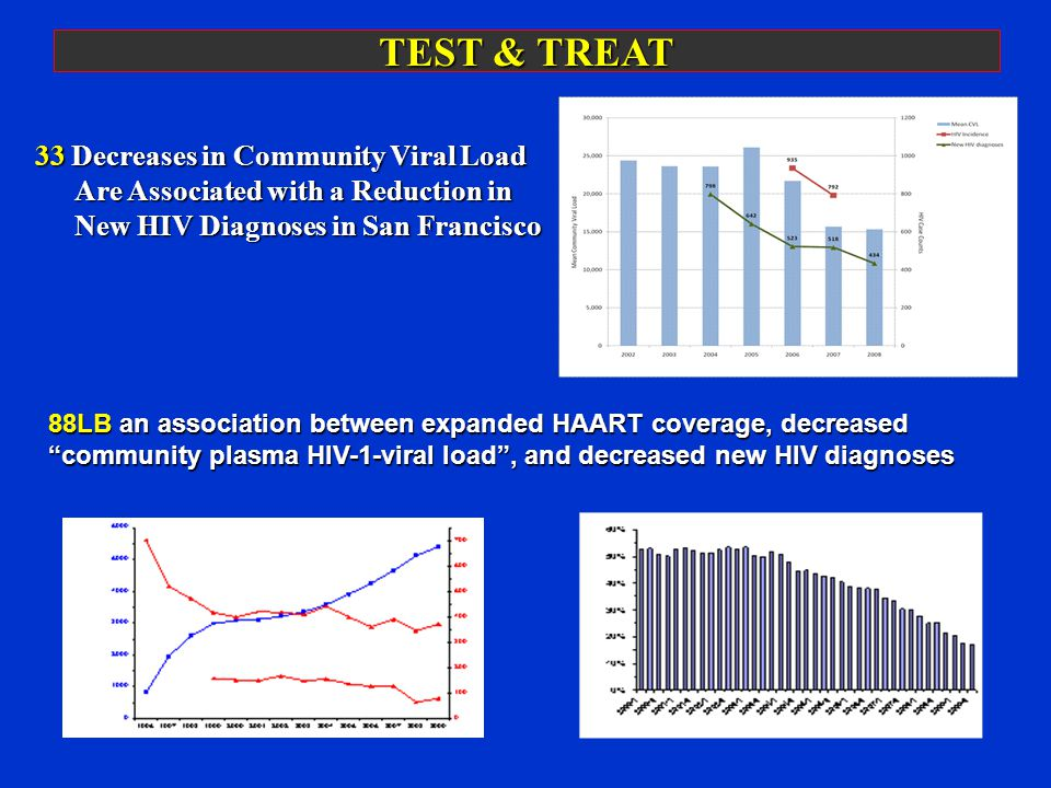 TEST & TREAT 33 Decreases in Community Viral Load Are Associated with a Reduction in New HIV Diagnoses in San Francisco 88LB an association between expanded HAART coverage, decreased community plasma HIV-1-viral load, and decreased new HIV diagnoses