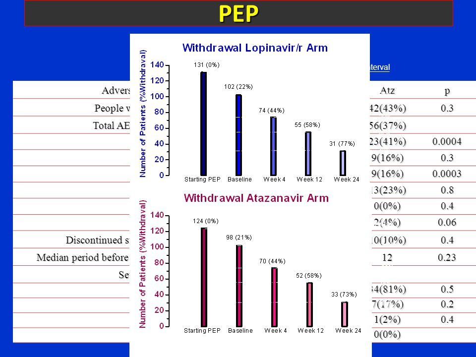 PEP 956 Open Randomized Multicenter Clinical Trial Comparing Zidovudine/Lamivudine (ZDV/3TC) plus Lopinavir/r (LPV/r) or plus Atazanavir (ATV) Used as Postexposure Prophylaxis (PEP) for HIV Infection 956 Open Randomized Multicenter Clinical Trial Comparing Zidovudine/Lamivudine (ZDV/3TC) plus Lopinavir/r (LPV/r) or plus Atazanavir (ATV) Used as Postexposure Prophylaxis (PEP) for HIV Infection Adverse Events (AE) Lop/rAtzp People with AE (% arm) 50(49%)42(43%)0.3 Total AE (% of Total AE) 94(63%)56(37%) AE Gastrointestinal (% arm AE) 66(70%)23(41%)0.0004 AE Neuropsychiatric (% arm AE) 10(11%)9(16%)0.3 AE Hepatic (% arm AE) 1(1%)9(16%)0.0003 AE Systemic (% arm AE) 16(17%)13(23%)0.8 AE Dermatologic (% arm AE) 1(1%)0(0%)0.4 AE ENT (% arm AE) 0(0%)2(4%)0.06 Discontinued study result AE (% arm) 7(7%)10(10%)0.4 Median period before discontinued result AE (days) 4120.23 Severity AE* Grade I (% people with AE arm) 43(86%)34(81%)0.5 Grade II (% people with AE arm) 4(8%)7(17%)0.2 Grade III (% people with AE arm) 3(6%)1(2%)0.4 Grade IV (% people with AE arm) 0(0%)0(0%) Withdrawal Interval 22% 14% 19% Withdrawal Interval 21% 23% 14% 15%