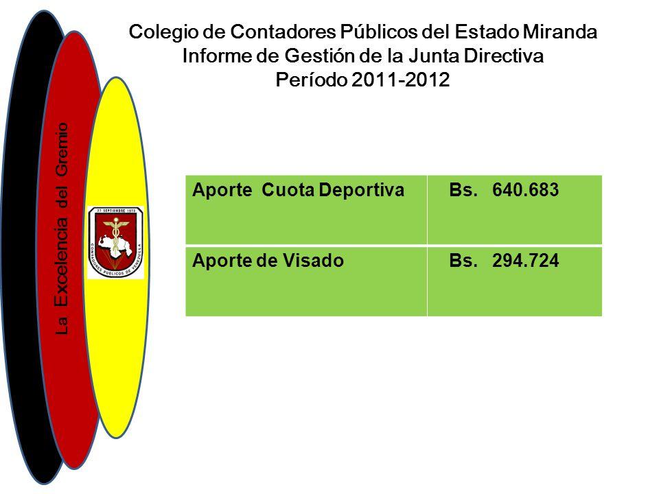 La Excelencia del Gremio Colegio de Contadores Públicos del Estado Miranda Informe de Gestión de la Junta Directiva Período 2011-2012 Aporte Cuota Deportiva Bs.