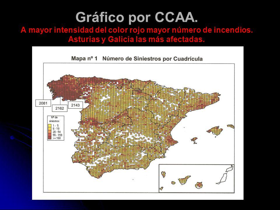 Gráfico por CCAA.A mayor intensidad del color rojo mayor número de incendios.