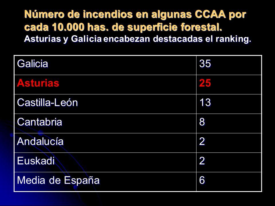 Número de incendios en algunas CCAA por cada 10.000 has.