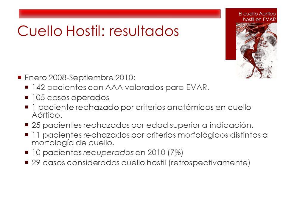 Cuello Hostil: resultados Enero 2008-Septiembre 2010: 142 pacientes con AAA valorados para EVAR. 105 casos operados 1 paciente rechazado por criterios