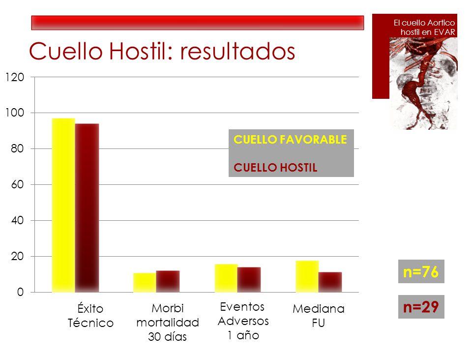 Cuello Hostil: resultados Éxito Técnico n=76 n=29 Morbi mortalidad 30 días Eventos Adversos 1 año Mediana FU CUELLO FAVORABLE CUELLO HOSTIL El cuello Aortico hostil en EVAR