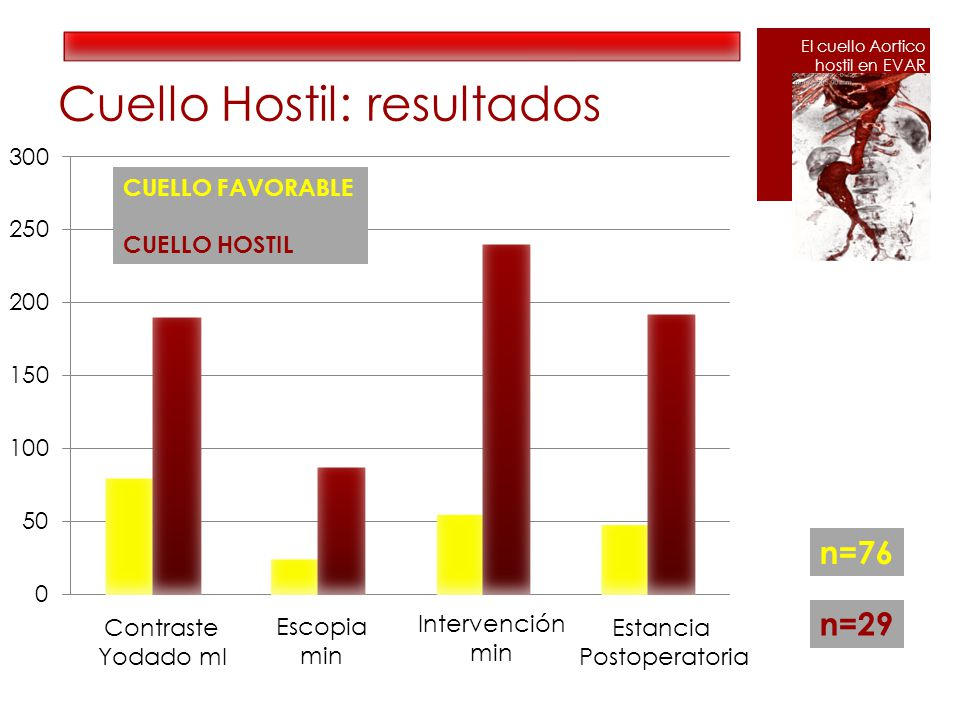 Cuello Hostil: resultados Contraste Yodado ml n=76 n=29 Escopia min Intervención min Estancia Postoperatoria CUELLO FAVORABLE CUELLO HOSTIL El cuello Aortico hostil en EVAR