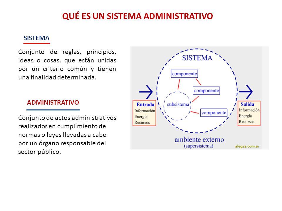 Conjunto de reglas, principios, ideas o cosas, que están unidas por un criterio común y tienen una finalidad determinada. QUÉ ES UN SISTEMA ADMINISTRA