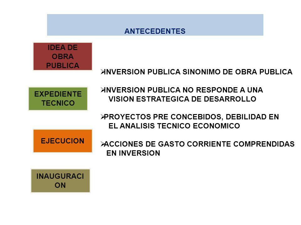 IDEA DE OBRA PUBLICA EXPEDIENTE TECNICO EJECUCION INAUGURACI ON INVERSION PUBLICA SINONIMO DE OBRA PUBLICA INVERSION PUBLICA NO RESPONDE A UNA VISION