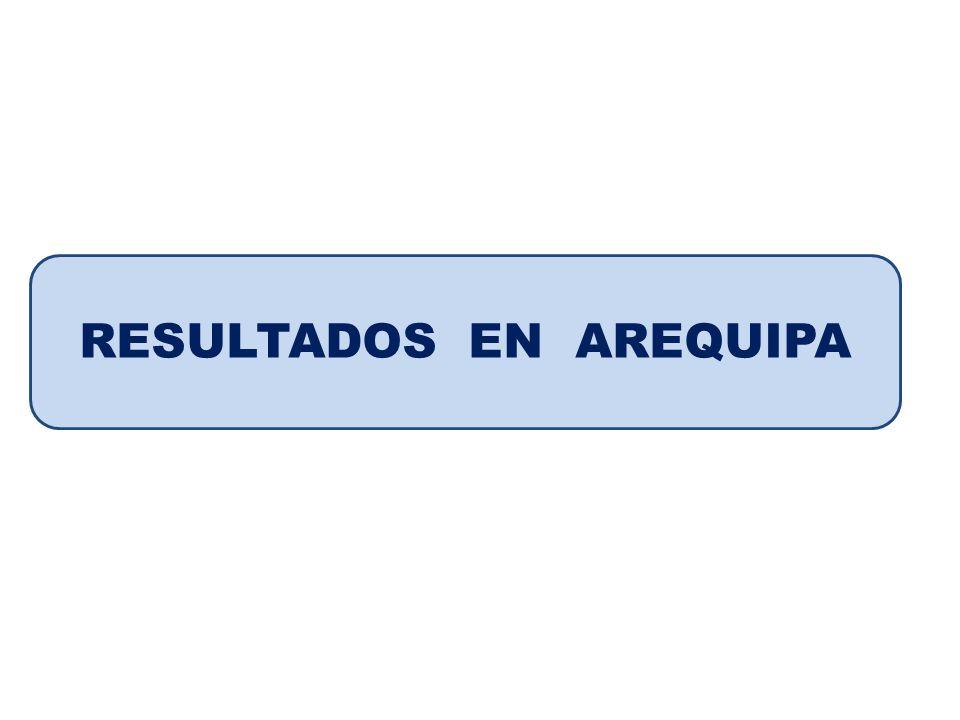 Fuente: Banco de Proyectos, DGPM, MEF Índices de Competitividad Regional Institucionalidad Desempeño Económico Clima de NegociosInnovación PosiciónPuntajePosiciónPuntajePosiciónPuntajePosiciónPuntaje AMAZONAS 1 0,73908 20 0,2898 21 0,2391 16 0,3587 ANCASH 17 0,42606 1 0,8333 8 0,5271 18 0,2282 AREQUIPA 20 0,3217 8 0,6159 3 0,7119 3 0,7065 AYACUCHO 7 0,57388 17 0,3768 18 0,3152 8 0,4565 CAJAMARCA 6 0,61734 10 0,5579 23 0,2282 22 0,0978 CUSCO 80,5651870,6304170,347820,7174 HUANCAVELICA 3 0,67822 22 0,2753 24 0,1359 23 0,0435 HUANUCO 13 0,48692 18 0,3333 20 0,2608 19 0,1956 ICA 22 0,26084 5 0,6521 7 0,5761 4 0,6630 JUNIN 18 0,42604 3 0,7246 4 0,6195 5 LA LIBERTAD 23 0,19996 2 0,8043 5 0,5923 7 0,6087 LAMBAYEQUE 23 0,19996 19 0,2971 9 0,5000 9 0,4565 LIMA 19 0,35648 9 0,5869 1 0,7772 1 0,8478 LORETO 14 0,4782 13 0,4782 15 0,3967 21 0,1739 MADRE DE DIOS 11 0,513 16 0,4130 11 0,4945 14 0,3804 MOQUEGUA 20 0,3217 4 0,6884 6 0,5761 6 0,6087 PASCO 2 0,7043 11 0,5507 19 0,2880 17 0,2717 PIURA 10 0,5478 24 0,2463 12 0,4402 10 0,4456 PUNO 8 0,5652 15 0,4275 16 0,3913 15 0,3695 SAN MARTIN 16 0,4347 14 0,4492 13 0,4402 20 0,1739 TACNA 12 0,513 6 0,6449 2 0,7500 11 0,4022 TUMBES 15 0,4782 23 0,2608 14 0,4184 12 0,3804 UCAYALI 10 0,5478 24 0,2463 12 0,4402 10 0,4456