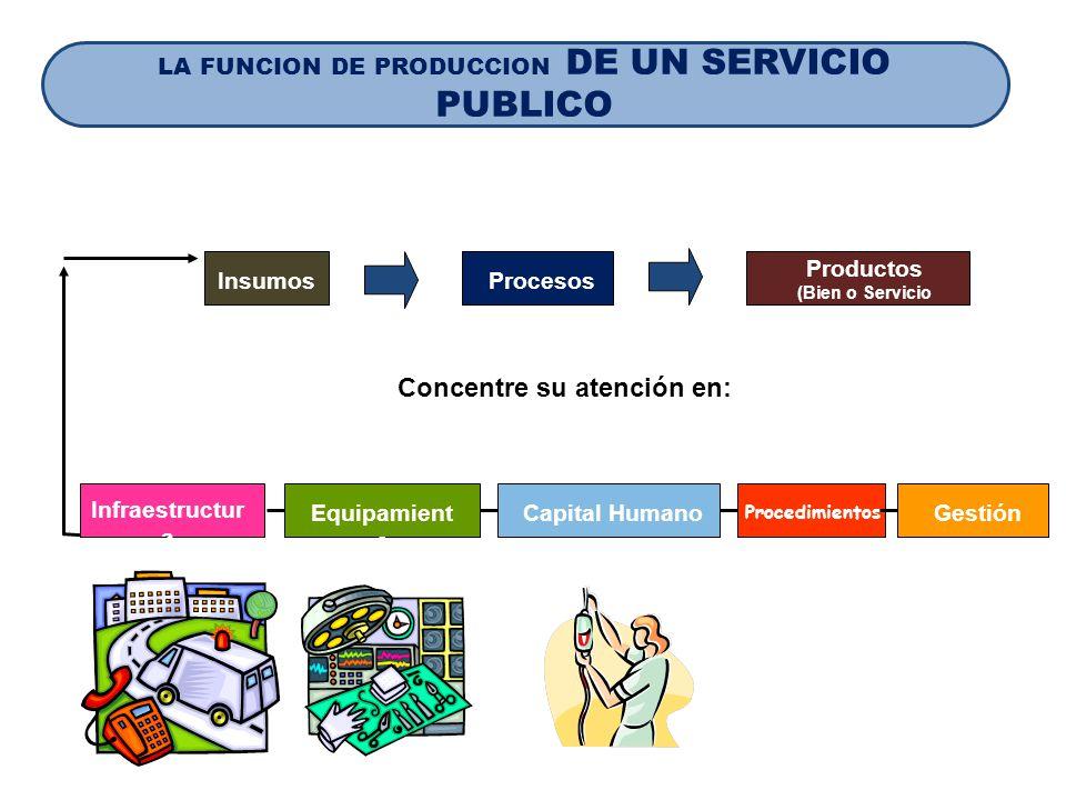 InsumosProcesos Productos (Bien o Servicio Público) Concentre su atención en: Equipamient o Capital Humano Procedimientos Gestión Infraestructur a LA