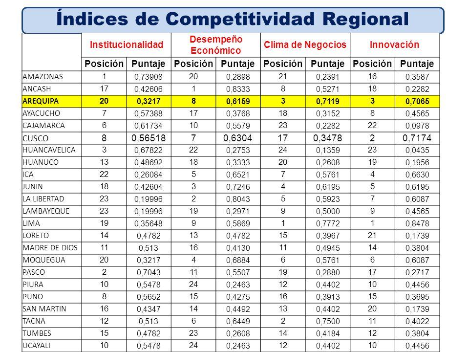 Fuente: Banco de Proyectos, DGPM, MEF Índices de Competitividad Regional InfraestructuraSaludEducación PosiciónPuntajePosiciónPuntajePosiciónPuntaje AMAZONAS 24 0,1195 17 0,4086 22 0,1847 ANCASH 10 0,5163 10 0,5391 11 0,4565 AREQUIPA 2 0,8043 5 0,6608 6 0,8478 AYACUCHO 17 0,3369 22 0,3043 18 0,2935 CAJAMARCA 19 0,3261 13 0,4956 21 0,1956 CUSCO 130,4782230,2173150,3804 HUANCAVELICA 23 0,1576 19 0,3652 23 0,1304 HUANUCO 22 0,1630 21 0,3217 24 0,0869 ICA 5 0,7119 2 0,7304 5 0,8587 JUNIN 12 0,4837 15 0,4347 7 0,6630 LA LIBERTAD 4 0,7119 9 0,5391 14 0,4021 LAMBAYEQUE 6 0,6739 6 0,6434 10 0,5978 LIMA 1 0,9620 4 0,6696 1 0,9022 LORETO 11 0,5000 24 0,1999 16 0,3695 MADRE DE DIOS 14 0,4293 7 0,6000 8 0,6521 MOQUEGUA 9 0,5652 1 1,0000 3 0,8804 PASCO 21 0,2011 8 0,5999 9 0,6087 PIURA 15 0,4076 20 0,3478 12 0,4456 PUNO 16 0,3587 18 0,3913 13 0,4239 SAN MARTIN 18 0,3315 16 0,4347 19 0,2608 TACNA 3 0,7500 3 0,7043 2 0,9021 TUMBES 8 0,5652 11 0,5304 4 0,8695 UCAYALI 15 0,4076 20 0,3478 12 0,4456