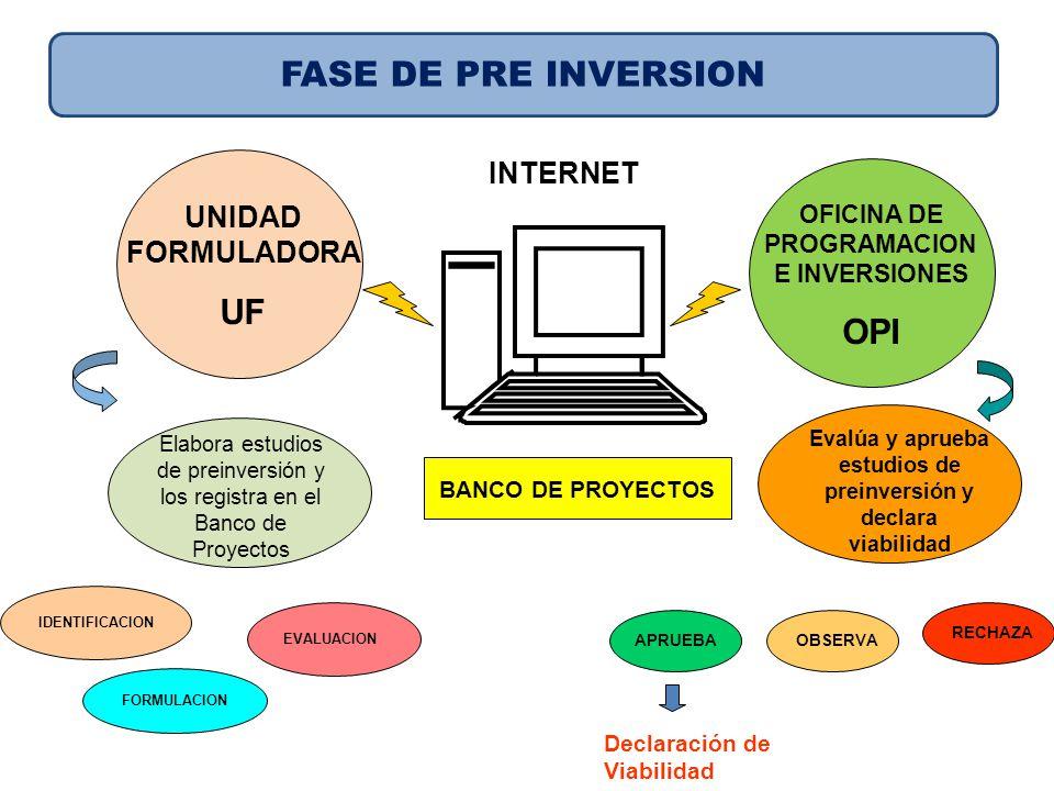 Elabora estudios de preinversión y los registra en el Banco de Proyectos UNIDAD FORMULADORA UF OFICINA DE PROGRAMACION E INVERSIONES OPI Evalúa y apru
