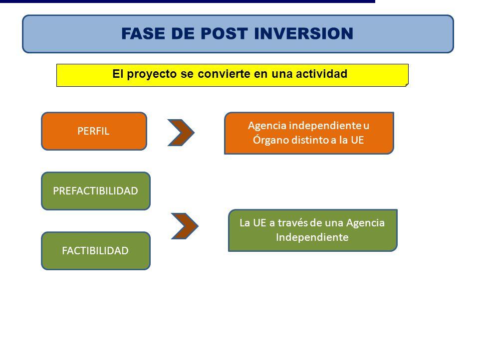 Evalúa y aprueba estudios de preinversión y declara viabilidad Observado El proyecto se convierte en una actividad FASE DE POST INVERSION PERFIL PREFA