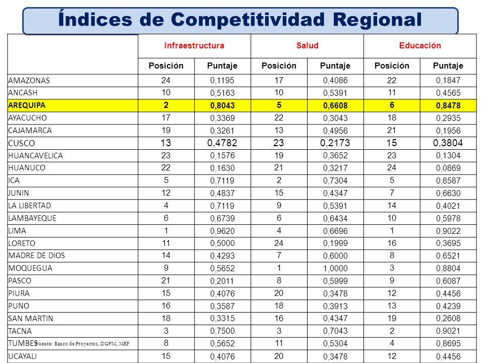 Fuente: Banco de Proyectos, DGPM, MEF Índices de Competitividad Regional InfraestructuraSaludEducación PosiciónPuntajePosiciónPuntajePosiciónPuntaje A