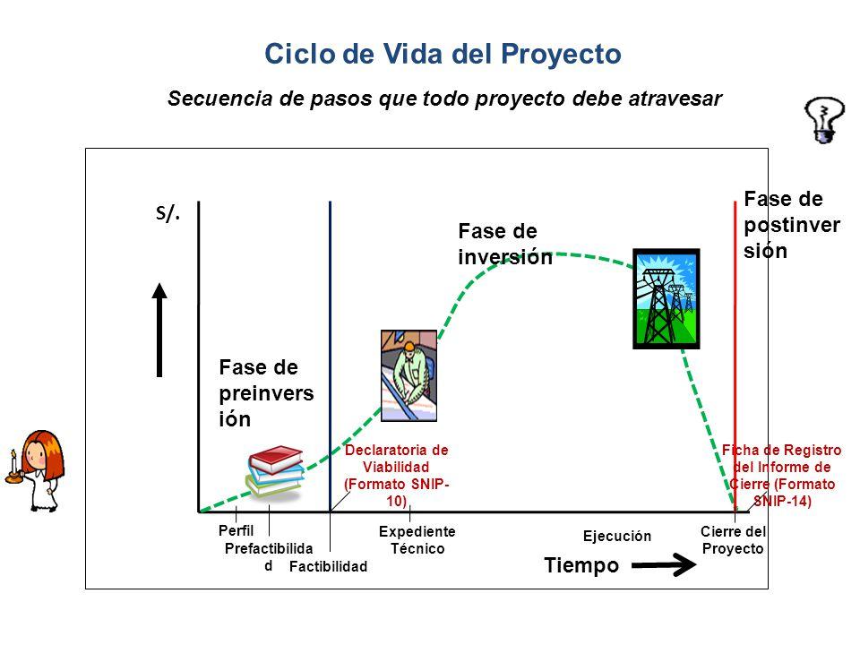 Fase de preinvers ión Fase de inversión Fase de postinver sión Perfil Declaratoria de Viabilidad (Formato SNIP- 10) Expediente Técnico Cierre del Proy