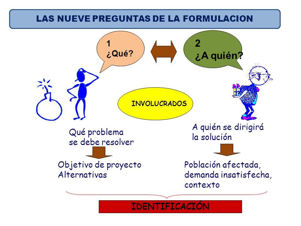 Qué problema se debe resolver Objetivo de proyecto Alternativas 1 ¿Qué? 2 ¿A quién? A quién se dirigirá la solución Población afectada, demanda insati