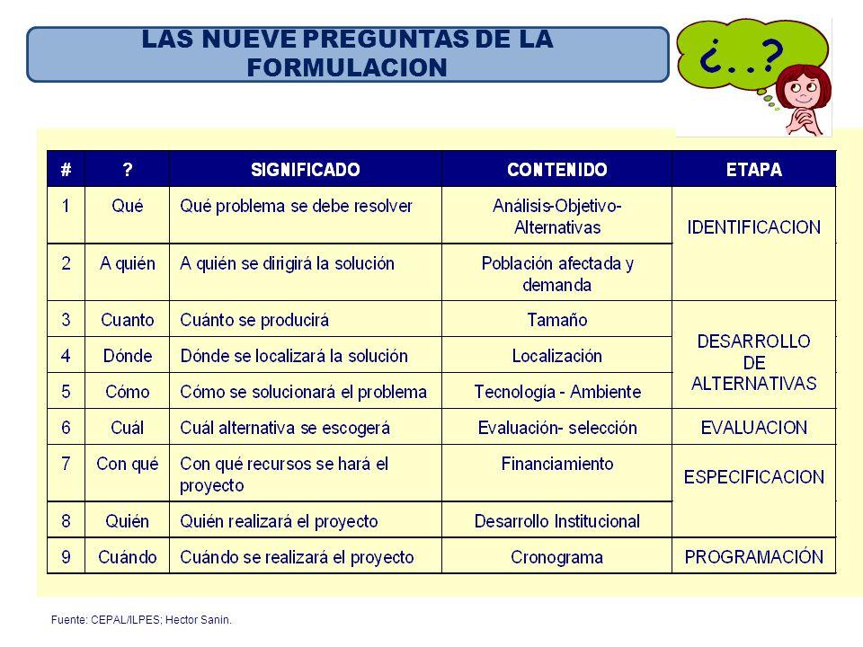Fuente: CEPAL/ILPES; Hector Sanin. LAS NUEVE PREGUNTAS DE LA FORMULACION