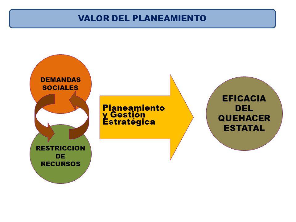 DEMANDAS SOCIALES RESTRICCION DE RECURSOS EFICACIA DEL QUEHACER ESTATAL Planeamiento y Gestión Estratégica VALOR DEL PLANEAMIENTO