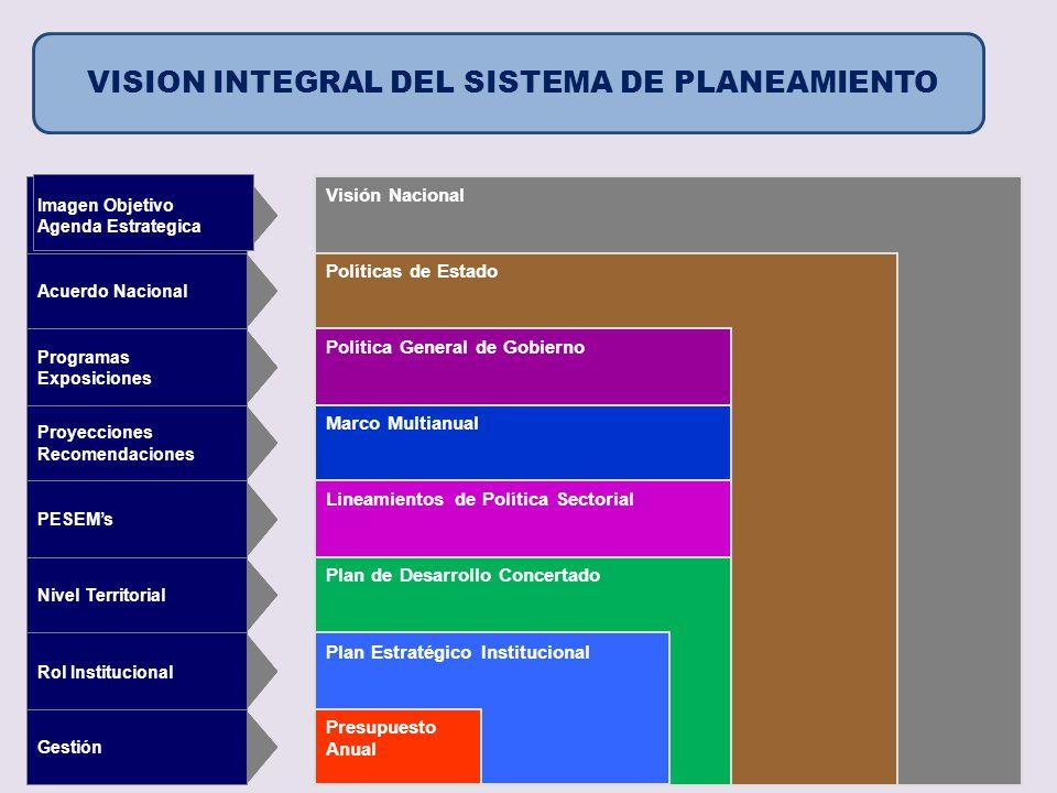Visión Nacional Políticas de Estado Política General de Gobierno Marco Multianual Lineamientos de Política Sectorial Plan de Desarrollo Concertado Pla