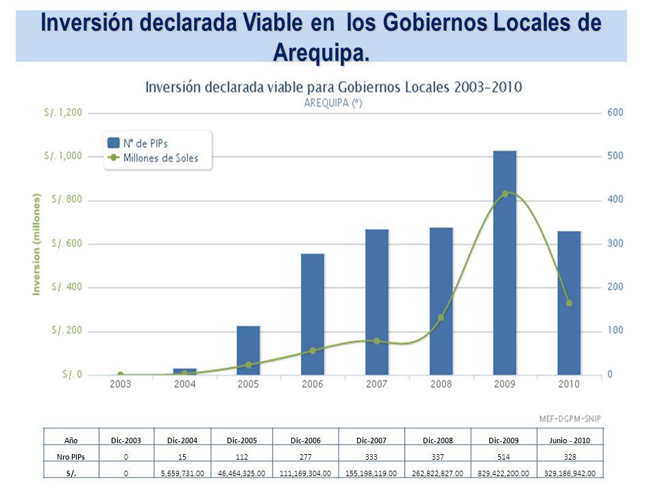 Inversión declarada Viable en los Gobiernos Locales de Arequipa. AñoDic-2003Dic-2004Dic-2005Dic-2006Dic-2007Dic-2008Dic-2009Junio - 2010 Nro PIPs01511