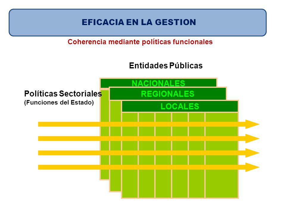 Entidades Públicas NACIONALES REGIONALES LOCALES Políticas Sectoriales (Funciones del Estado) EFICACIA EN LA GESTION Coherencia mediante políticas fun