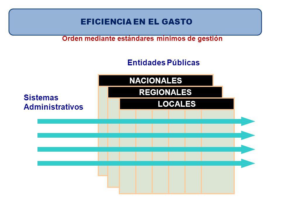 Sistemas Administrativos Entidades Públicas NACIONALES REGIONALES LOCALES EFICIENCIA EN EL GASTO Orden mediante estándares mínimos de gestión