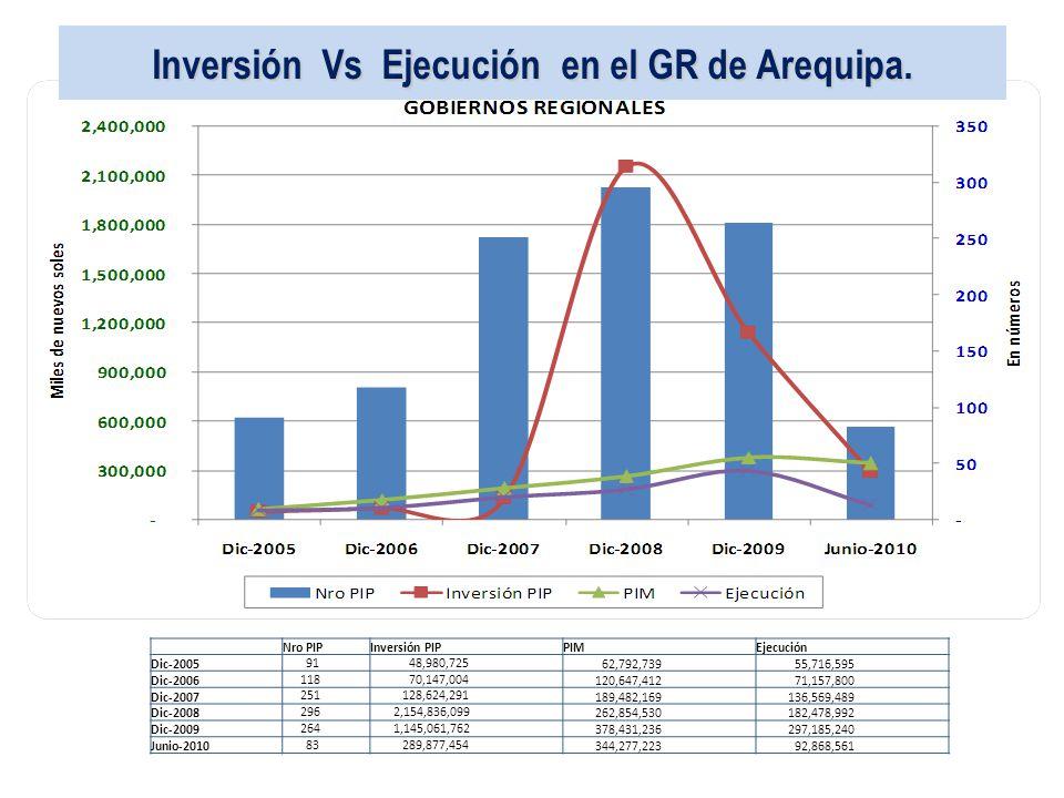 Inversión Vs Ejecución en el GR de Arequipa. Nro PIPInversión PIPPIMEjecución Dic-2005 91 48,980,725 62,792,739 55,716,595 Dic-2006 118 70,147,004 120