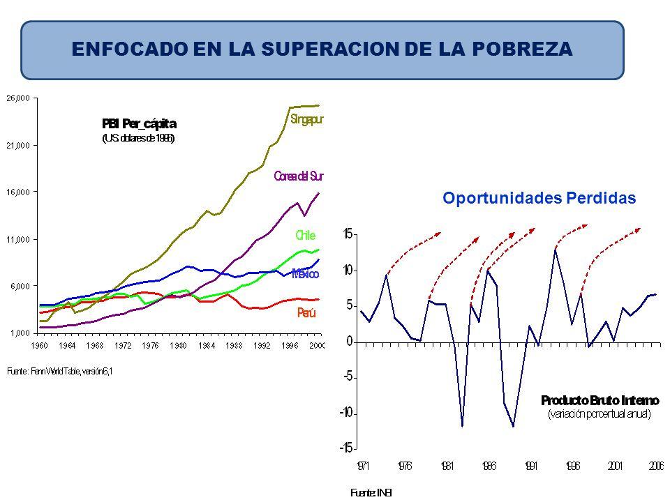 Oportunidades Perdidas ENFOCADO EN LA SUPERACION DE LA POBREZA