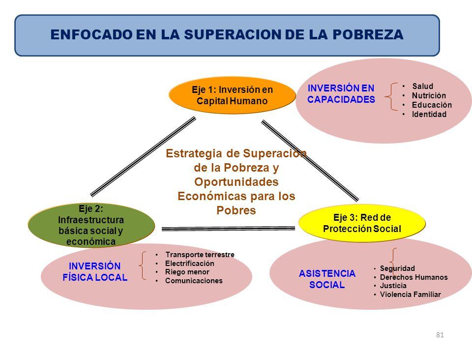 Eje 1: Inversión en Capital Humano Eje 2: Infraestructura básica social y económica Eje 3: Red de Protección Social Estrategia de Superación de la Pob