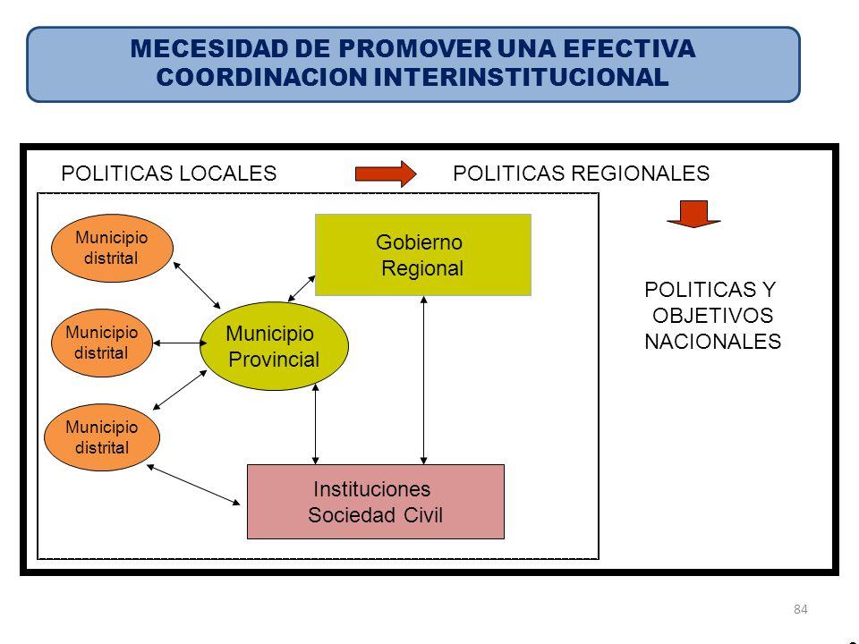 84 Municipio distrital Municipio distrital Municipio distrital Gobierno Regional Municipio Provincial Instituciones Sociedad Civil POLITICAS REGIONALE