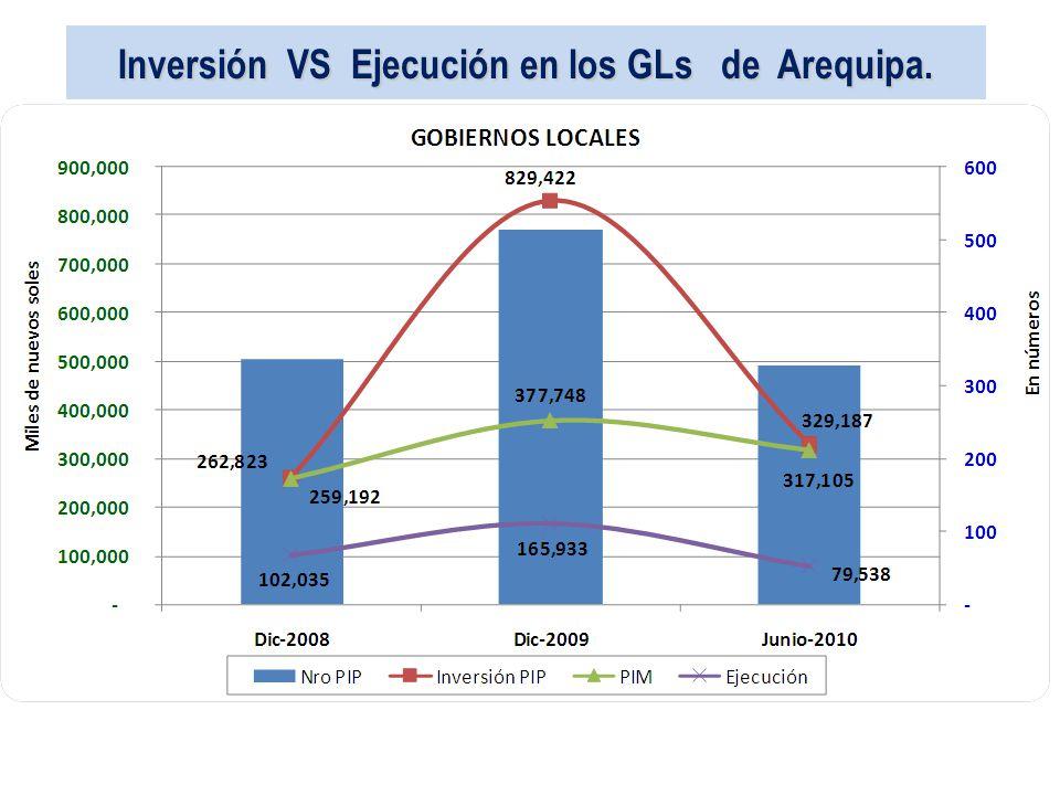 Inversión VS Ejecución en los GLs de Arequipa.