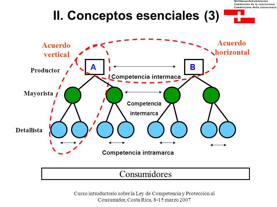 Curso introductorio sobre la Ley de Competencia y Protección al Consumidor, Costa Rica, 8-15 marzo 2007 II. Conceptos esenciales (3) A B Competencia i
