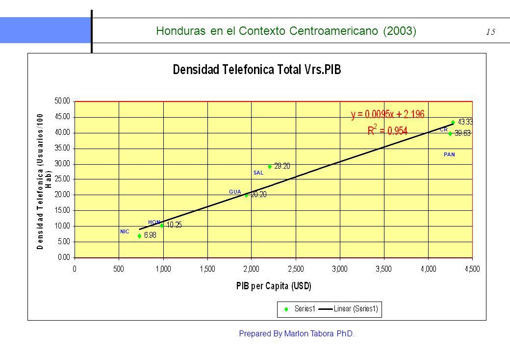 Prepared By Marlon Tabora PhD. 15 Honduras en el Contexto Centroamericano (2003) NIC HON GUA CR SAL PAN