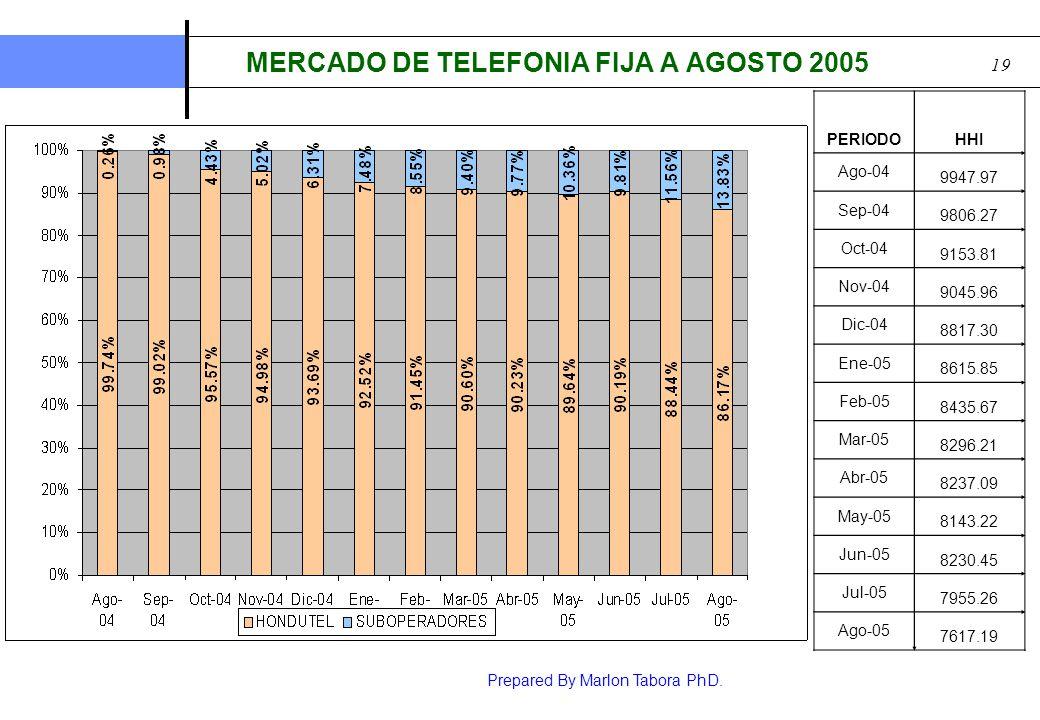 Prepared By Marlon Tabora PhD. 20 Competencia COMPETENCIA