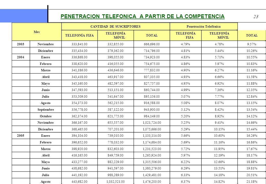 Prepared By Marlon Tabora PhD. 23 PENETRACION TELEFONICA A PARTIR DE LA COMPETENCIA Mes CANTIDAD DE SUSCRIPTORESPenetración Telefónica TELEFONÍA FIJA