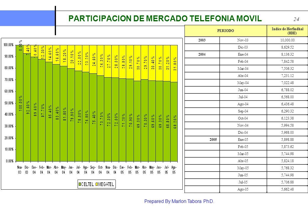 Prepared By Marlon Tabora PhD. 24 PARTICIPACION DE MERCADO TELEFONIA MOVIL PERIODO Indice de Herfindhal (HHI) 2003Nov-0310,000.00 Dic-038,629.52 2004E