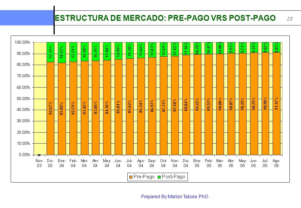 Prepared By Marlon Tabora PhD. 25 ESTRUCTURA DE MERCADO: PRE-PAGO VRS POST-PAGO