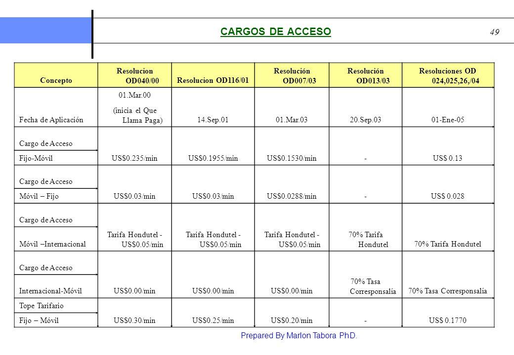 Prepared By Marlon Tabora PhD. 49 CARGOS DE ACCESO Concepto Resolucion OD040/00Resolucion OD116/01 Resolución OD007/03 Resolución OD013/03 Resolucione