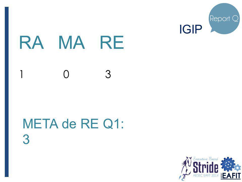IGIP RA MA RE 1 0 3 META de RE Q1: 3