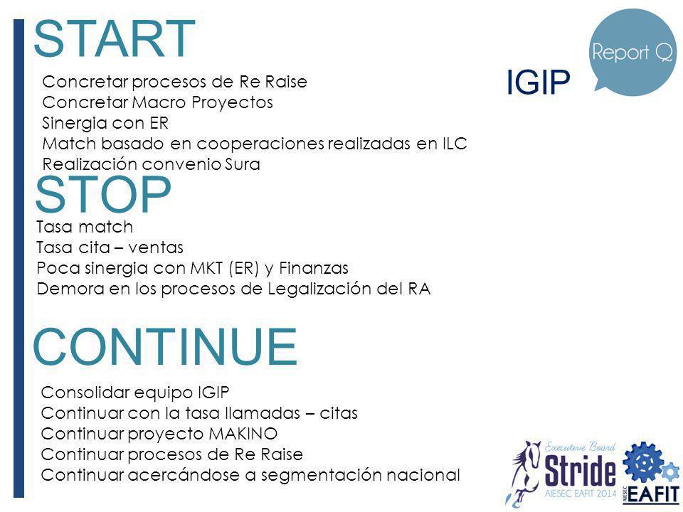 IGIP START Concretar procesos de Re Raise Concretar Macro Proyectos Sinergia con ER Match basado en cooperaciones realizadas en ILC Realización conven