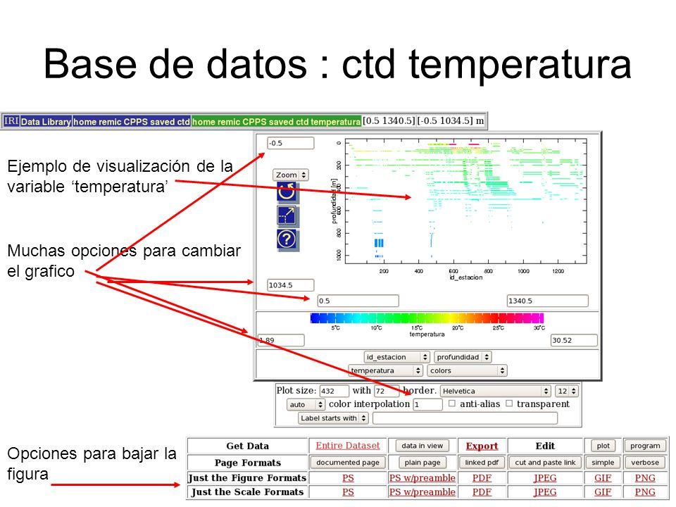 Base de datos : ctd temperatura Ejemplo de visualización de la variable temperatura Muchas opciones para cambiar el grafico Opciones para bajar la fig