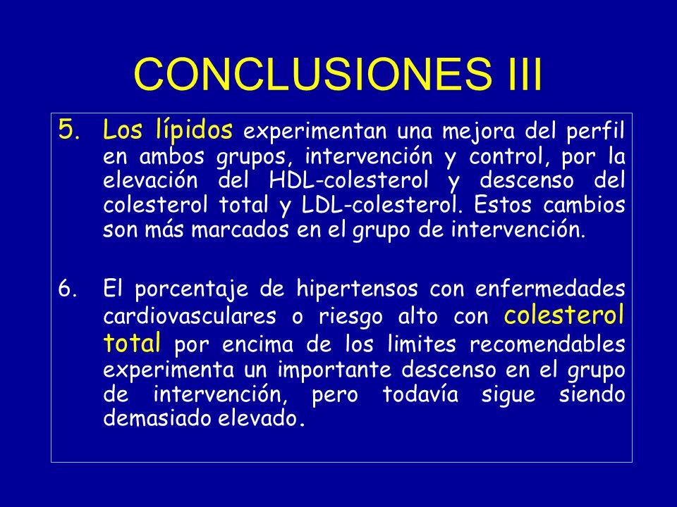 CONCLUSIONES III 5.Los lípidos experimentan una mejora del perfil en ambos grupos, intervención y control, por la elevación del HDL-colesterol y descenso del colesterol total y LDL-colesterol.
