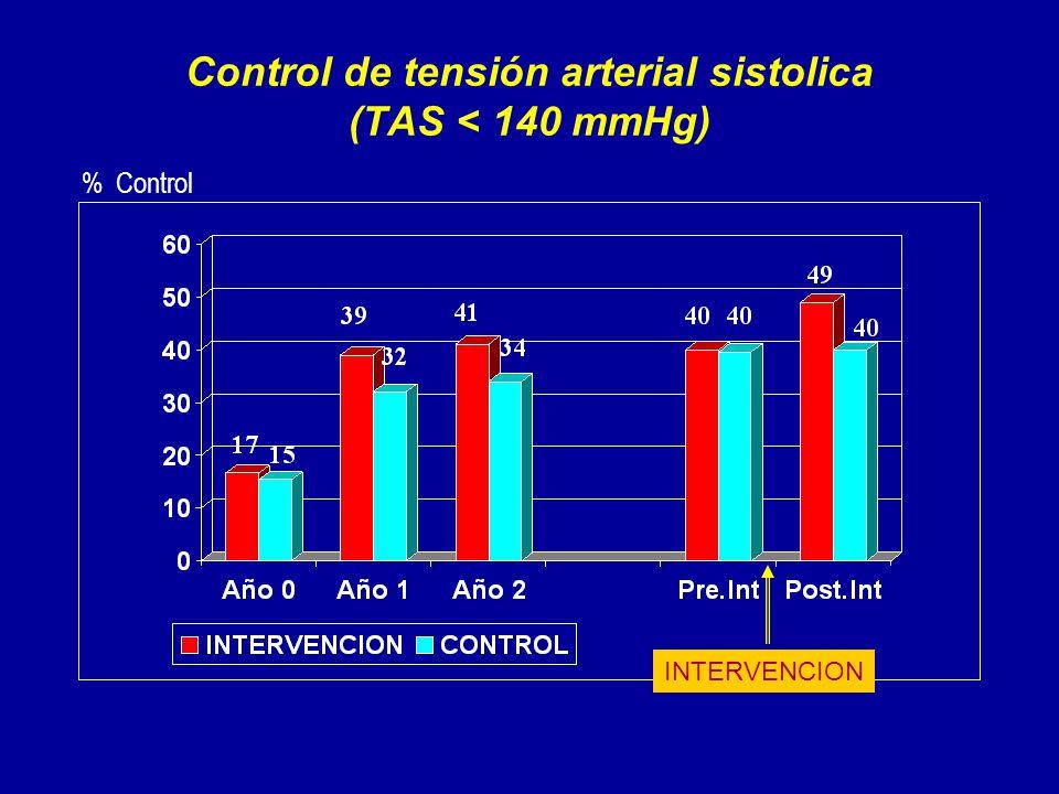 Control de tensión arterial sistolica (TAS < 140 mmHg) % Control INTERVENCION
