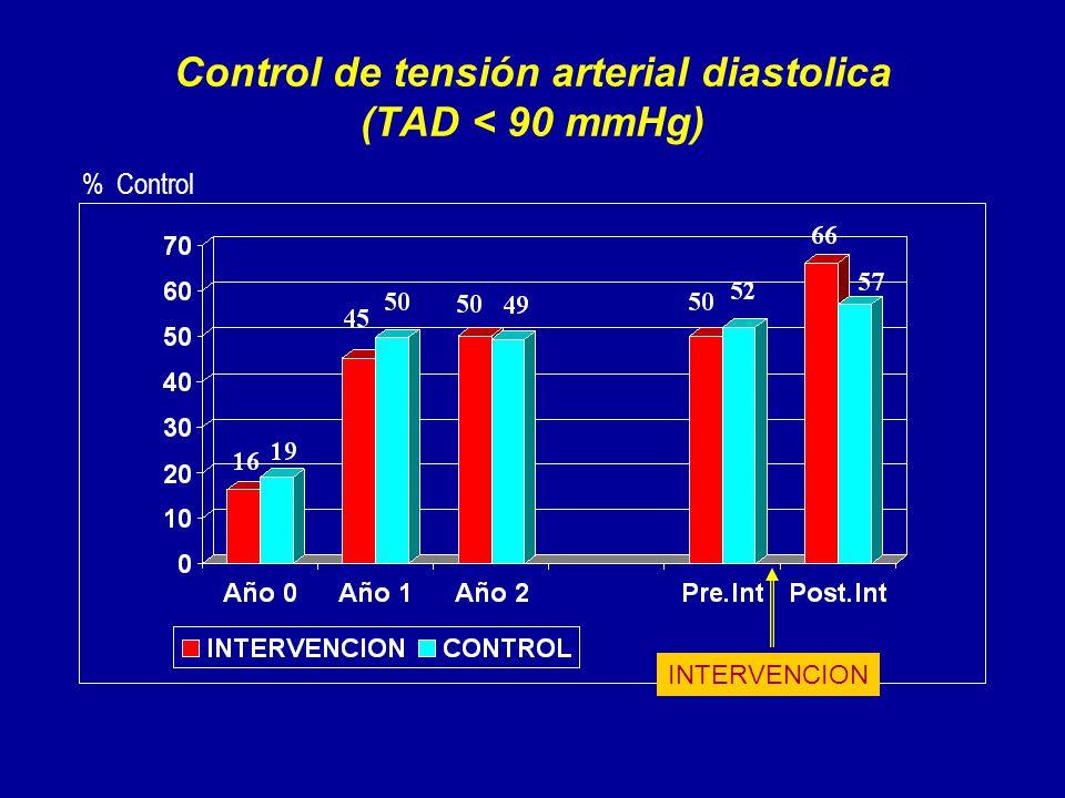 Control de tensión arterial diastolica (TAD < 90 mmHg) % Control INTERVENCION